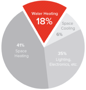 pie chart 1 aquanta smart water heater controller